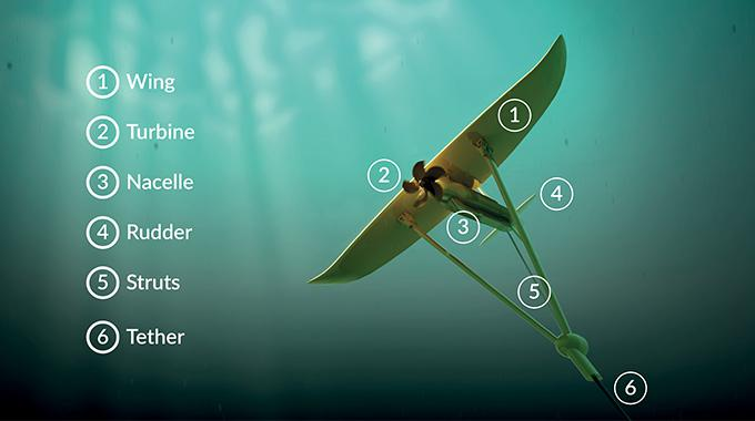 Illustration of Minesto's ocean energy device Deep Green and its subparts